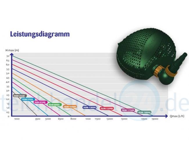OSAGA Grüne Minna 3500 ECO Pumpe Teichpumpe Filterpumpe Bachlaufpumpe OGM TOP
